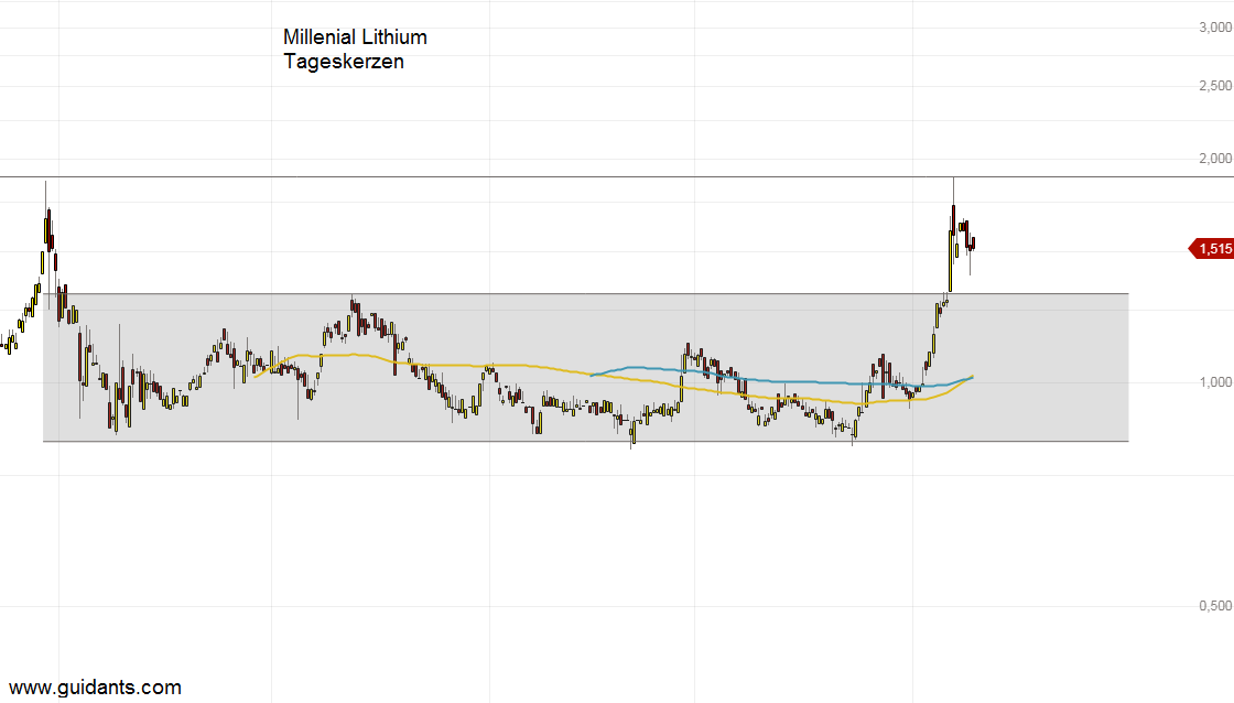 Millenial Lithium Aktie