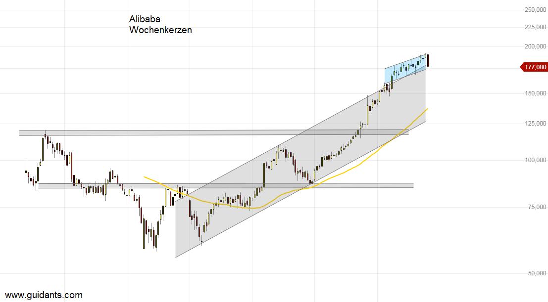 Alibaba Aktie Wochenanalyse Von Finanztrends Aktiencheck De Alibaba aktienkurs aktuell news, aktienanalysen, prognosen, termine alibaba aktie kaufen. aktiencheck de