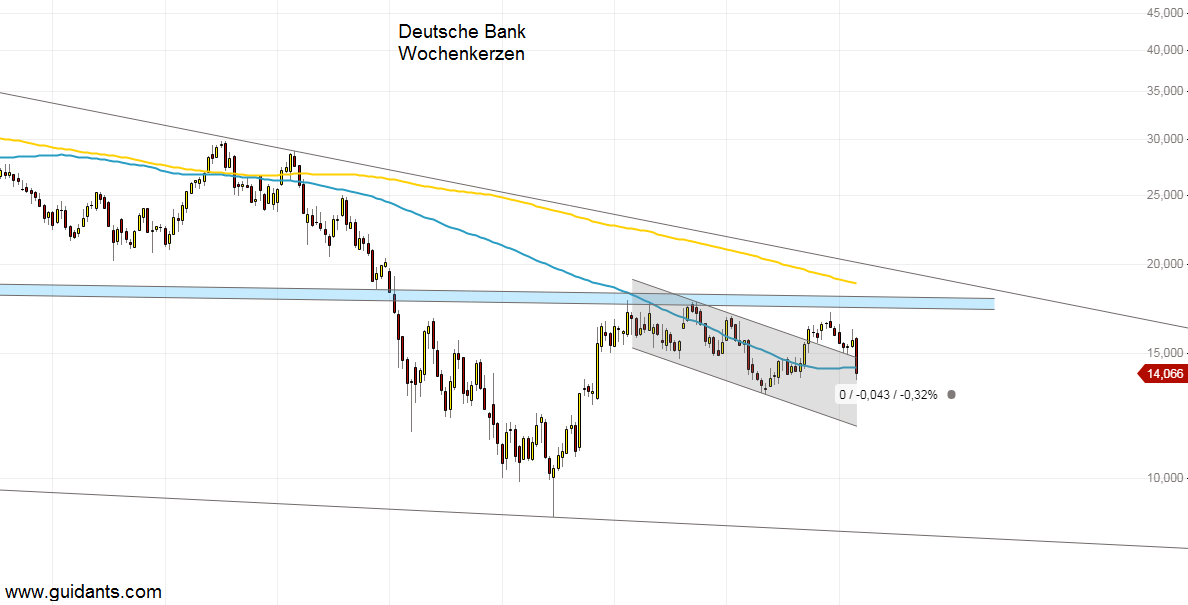 Deutsche Bank Aktie: Wochenanalyse von Finanztrends! () | aktiencheck.de