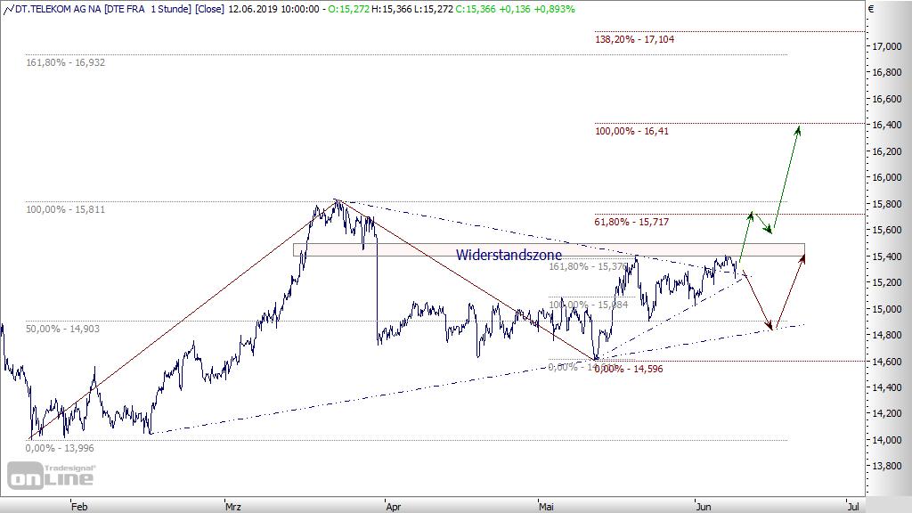 Deutsche Telekom Aktie