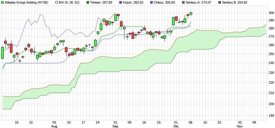Alibaba Aktie Es Ist Vollbracht Investorsms Alibaba aktienkurs aktuell, kurs, chart und alle kennzahlen für die alibaba aktie. investor sms de