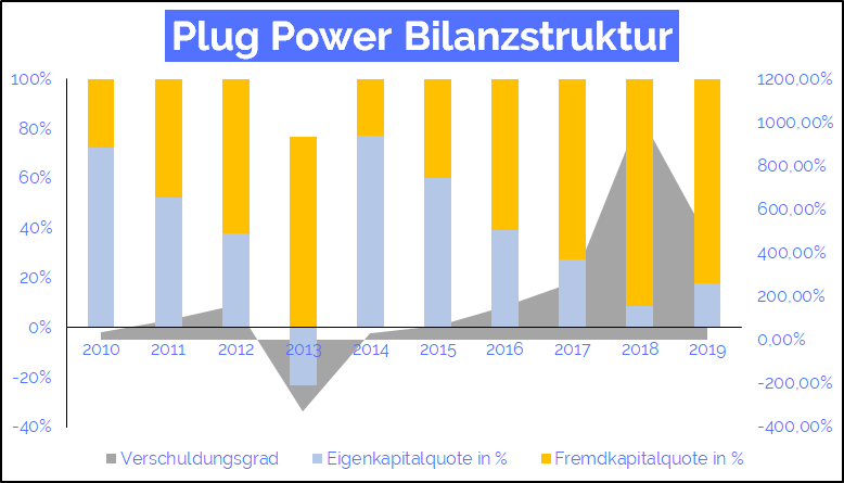 plug power bilanz