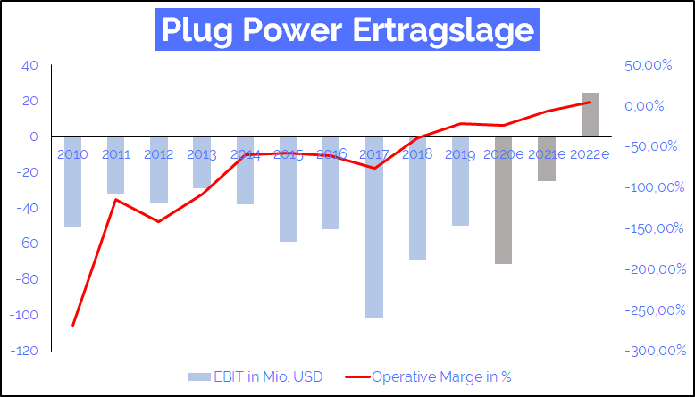 plug power ertragslage