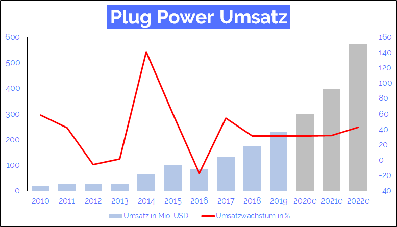 plug power aktie umsatz
