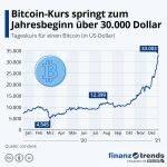 Die Infografik zeigt die Entwicklung des Bitcoin-Tageskurses