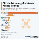 Die Infografik zeigt die Marktkapitalisierung der wertvollsten Kryptowährungen