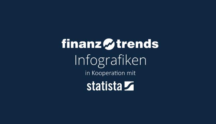 finanztrends Infografiken