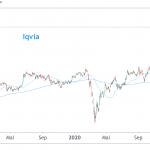 Chart Iqvia